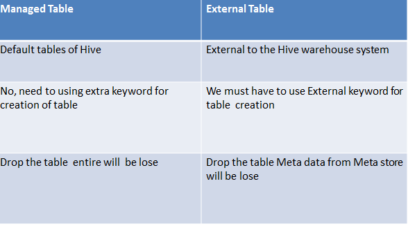 Difference between Managed and External Tables with Syntax