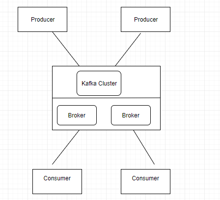 What is Apache Kafka?Why Kafka?Explain about Architecture of