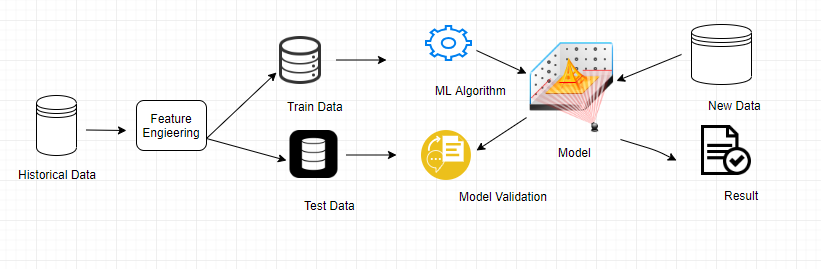 Machine Learning Workflow Commandstech