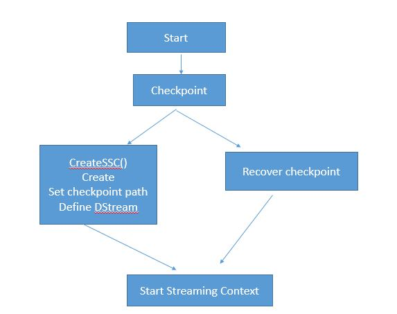 What Is In Spark >> Stateful Transformation Checkpoint Mechanism In Spark